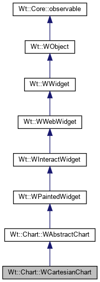 Wt: Wt::Chart::WCartesianChart Class Reference