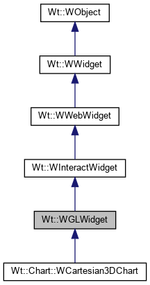 Wt: Wt::WGLWidget Class Reference